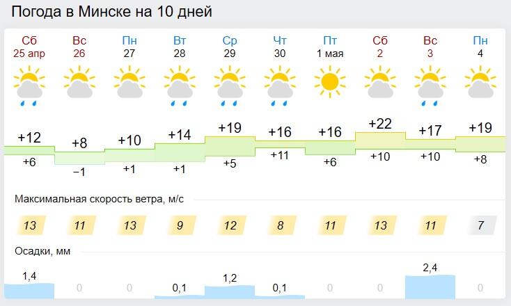 02_05_2020_pogoda