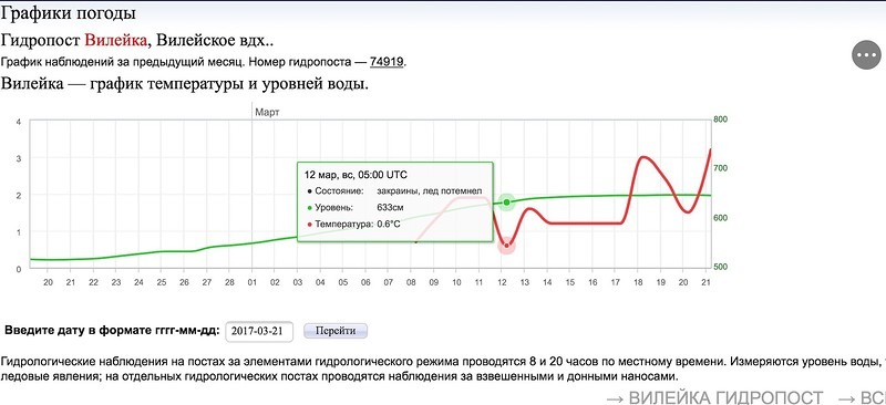 pogoda_by_gidroarchive_grafik.jpg