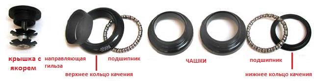 Detali-bezrezbovoy-rulevoy-kolonki-velosipeda.jpg